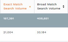 Exact and Broad match search volume example