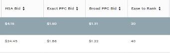 PPC costs estimate